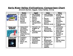 Early River Valley Civilizations Comparison Chart Early River Valleys Comparison Chart Sumer Egypt Indus China