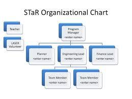 Ppt Star Organizational Chart Powerpoint Presentation