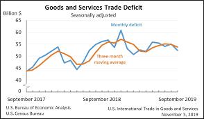 Us Trade Deficit Chart U S International Trade Data Foreign Trade Us Census Bureau