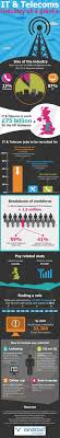 20 interesting infographics on recruitment infographics graphs net it and telecoms job industry at a glance
