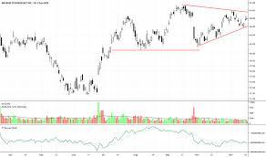 Mu Stock Price And Chart Nasdaq Mu Tradingview