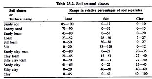 Soil Characteristics Chart Physical And Chemical Properties Of Soil