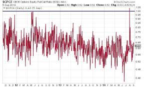 The Ultimate Guide To The Put Call Ratio Indicator