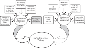 requirements for nurse supervisor training a qualitative content figure 1 a summary of themes and categories of nurse supervisor training