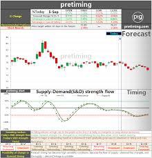 Pretiming Tmus Daily T Mobile Us Inc Tmus Stock Price