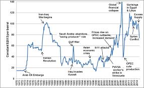 Crude Price Crude Price History 2014