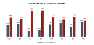 Justin Trudeaus Approval Rates Continue To Decline Poll