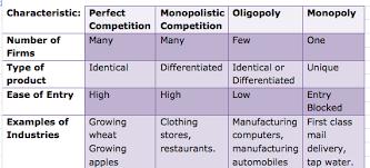 monopolistic competition vs perfect competition essay college  monopolistic competition vs perfect competition essay monopolistic competition vs perfect competition essay