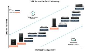 Cisco Server Vs Hpe Server Vs Dell Server Router Switch Blog