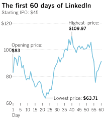 Linkedin Stock Price Chart Uber Ipo Should You Buy Stock Day 1 Or Wait Los Angeles