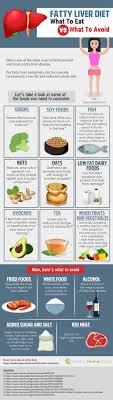 Diet Chart For Fatty Liver Grade 3 Fatty Liver Diet Liverdetoxcleanse Liver Diet Fatty