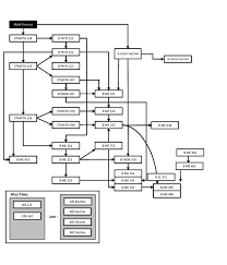 Mechanical Engineering Chart Program Structure Bachelor Of Science In Mechanical