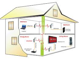 wiring internet outlet car wiring diagram download cancross co Home Internet Wiring Diagram wiring a house for internet aeroclubcomo info wiring internet outlet wiring a house for internet readingrat, house wiring home ethernet wiring diagram
