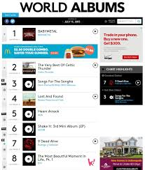 Billboard World Chart Aoa Bts And Sistar Rank On This Weeks World Albums Chart