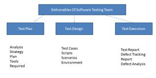 Deliverables Of Software Testing Team International