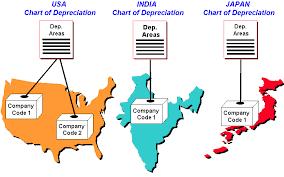 Chart Of Depreciation Sap Documentation