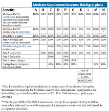 2017 Medicare Supplement Plans Compare Medicare Supplement