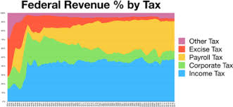 2016 Federal Tax Brackets Chart Income Tax In The United States Wikipedia
