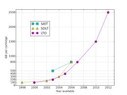 Lto Capacity Chart Digital Linear Tape Wikipedia