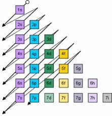 Electron Configurations Orbitals Energy Levels And