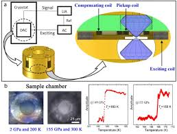 Mm3 Weakness Chart Perfect Diamagnetism Observation Of High Temperature