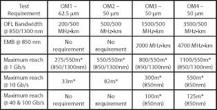 Comparison Of Om1 Om2 Om3 Om4 Multimode Fiber