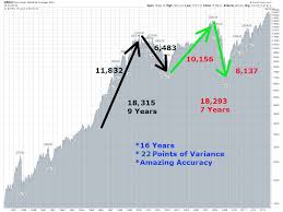 The Secret Behind How The Stock Market Works Part 5 Invest With