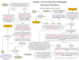 Call Flow Chart Flowchart Of Avaya Communication Manager Routing Roger The