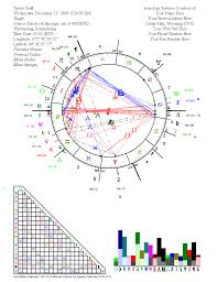 Taylor Swift Astrology Chart News About Astrology Programs And Astrology Software