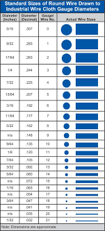 Wire Mesh Size Chart Unique Screen Mesh Size Chart With Additional Standard Sizes