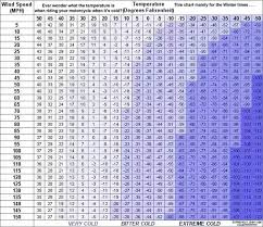 Wind Chill Chart Degrees Celsius What Temperature Do Your Hands Feel If You Are Riding A Bike