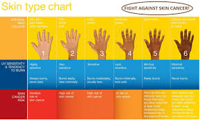 Skin Cancer Chart Skin Type Chart Best Natural Skin Care Cancer Types Of