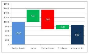 Waterfall Chart Budget Vs Actual Ebidta Bridge Waterfall Chart Prashant99