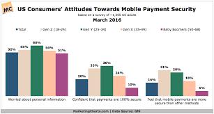 Gfk Consumer Attitudes Mobile Payment Security Mar2016