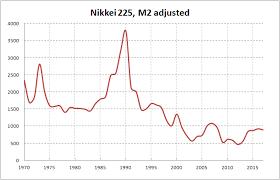Japan Stock Market Historical Chart Japan Stock Market Nikkei 225 Inflation Adjusted Prices
