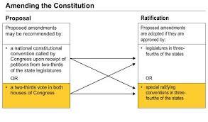 Amendment Process Chart Www Bedowntowndaytona Com
