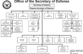 Dcaa Organization Chart Organizational Structure Of The United States Department Of
