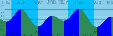 Coos Bay Tide Chart 49 Described Naples Florida Tide Chart