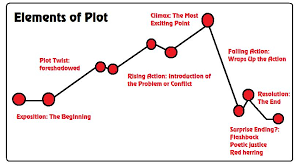 Plot Elements Reading Sage 5 Plot Structures And Story Elements