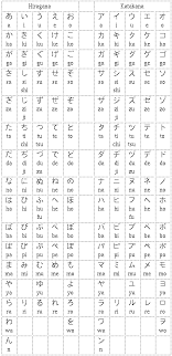 The Polyglot Blog: Japanese Alphabet And Charts In Photos