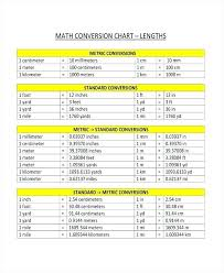Meters To Centimeters Chart Inquisitive Converting Meters To Millimeters Chart Convert