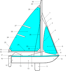 Sailboat Comparison Chart Diagram Sailboat Sailing Points Boat Free Image From