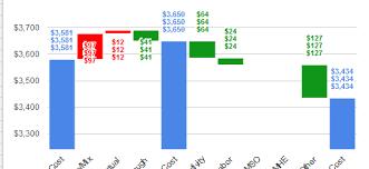Google Charts Waterfall Chart In Google Sheets Is Duplicating Data Labels Web