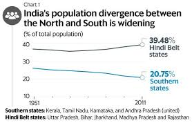 Population Chart Of Indian States Why South Indian States Are Objecting To Finance