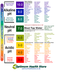 Competent Acidic Alkaline Chart Best Food Chart For Good