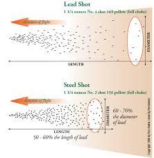 Shotgun Spread Pattern Chart Shotgun Shooting Pennsylvania