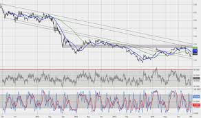 Idx Stock Chart Idx Stock Price And Chart Amex Idx Tradingview