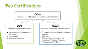 The Cva Credential A Mark Of Excellence History Of The Cva
