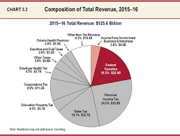 california revenues 351 million lower than expected chart 33 composition of total revenue 2015 16