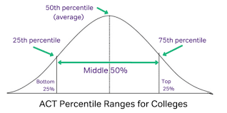 Act Score Chart Percentile Act Scores Everything You Need To Know Magoosh High